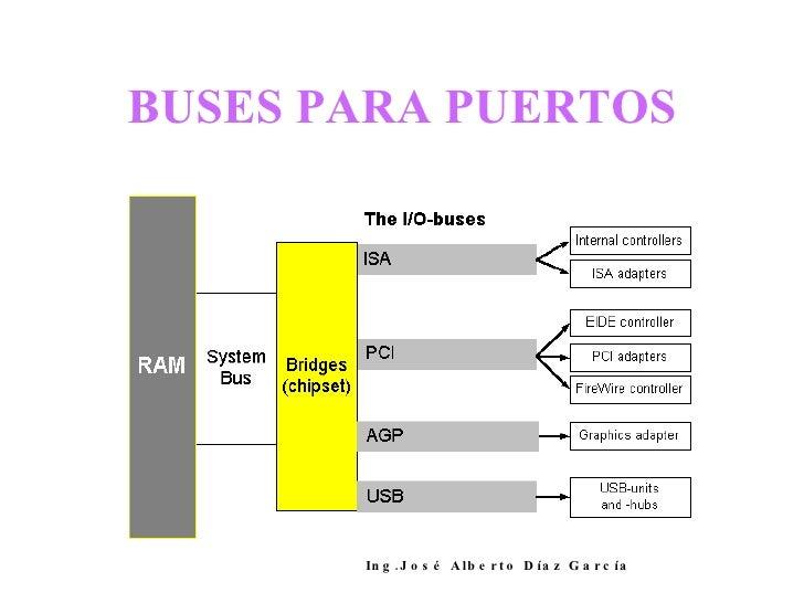 BUSES PARA PUERTOS Ing.José Alberto Díaz García