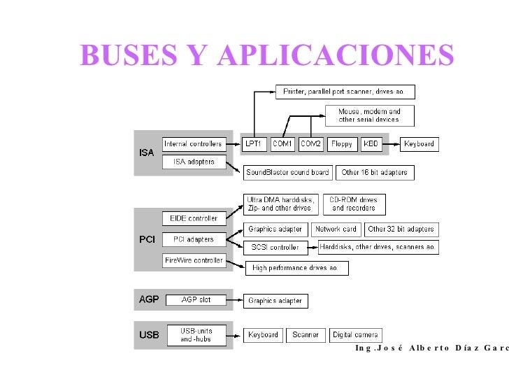 BUSES Y APLICACIONES Ing.José Alberto Díaz García