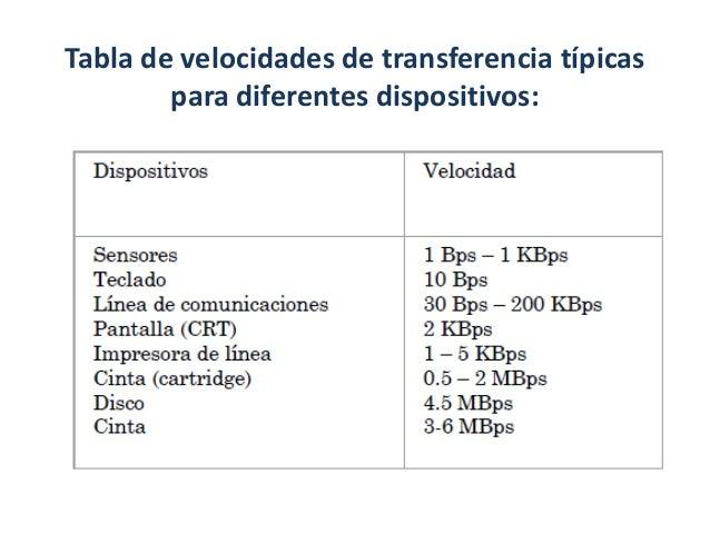 Características de los dispositivos               periféricos:• Tienen formas de funcionamiento muy diferentes entre  sí, ...