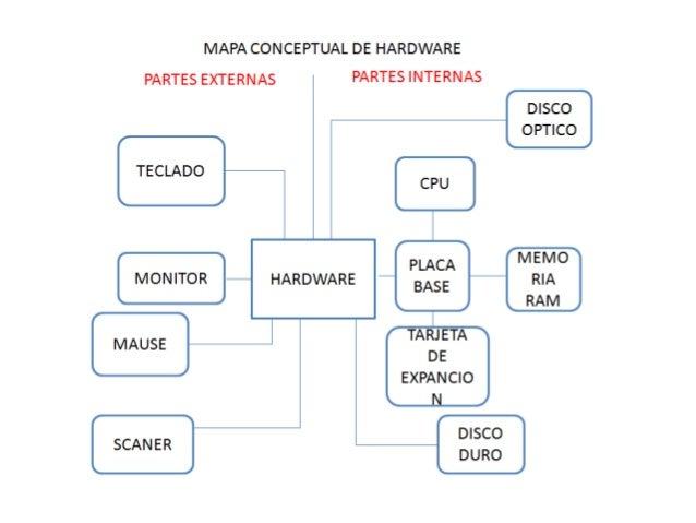 Tipos de PeriféricosPERIFÉRICOS DE ENTRADA: Nos van a servir paraintroducir información en el ordenadorPERIFÉRICOS DE SALI...