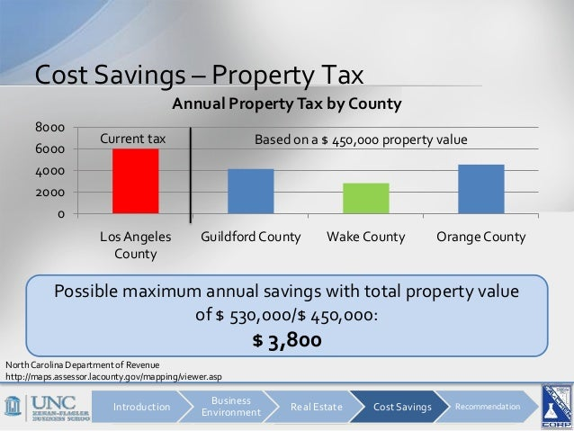 Maximum Annual Real Property Tax Rate In California