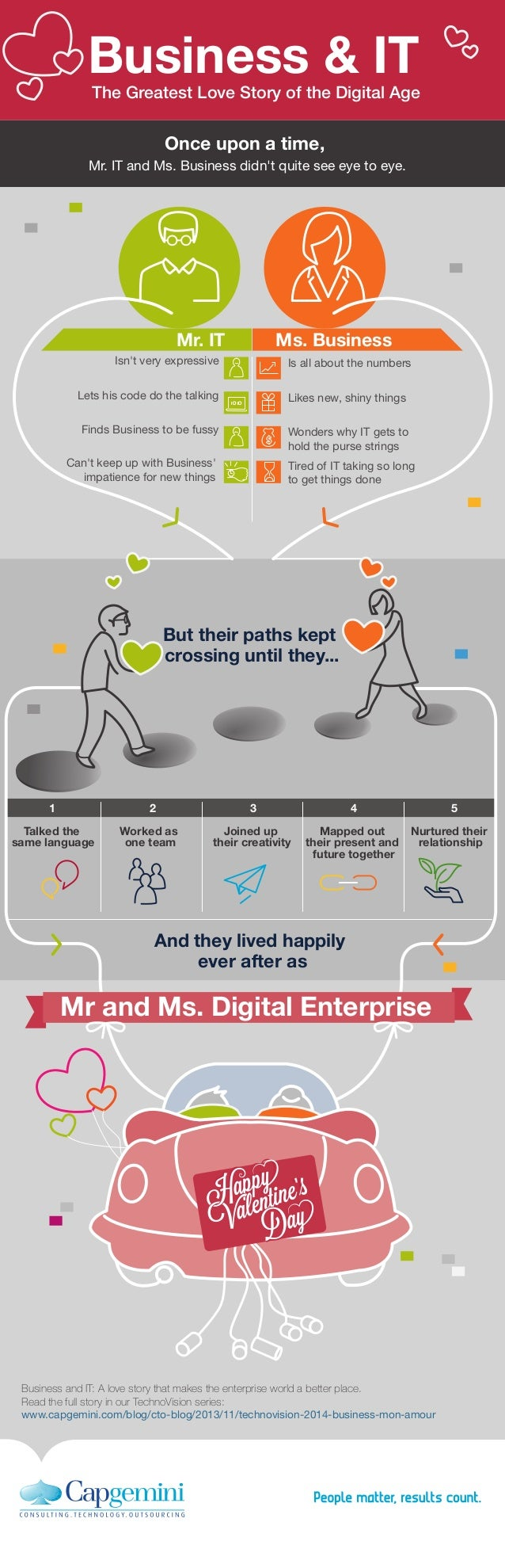 Business & IT  The Greatest Love Story of the Digital Age  Once upon a time, Mr. IT and Ms. Business didn't quite see eye ...