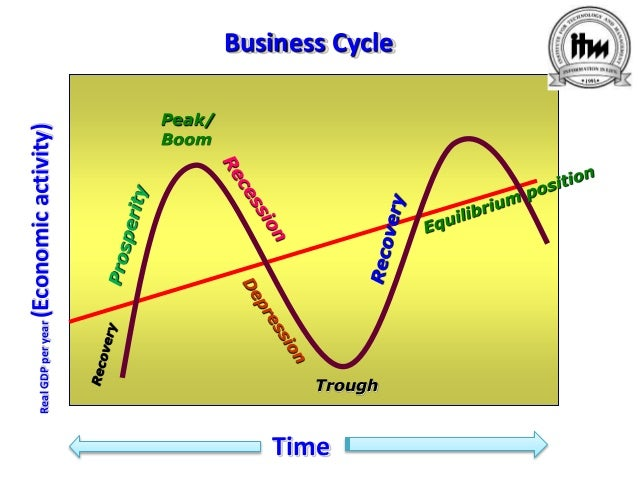 business cycle defined Business cycle definition: the regular alternation of periods of expansion and contraction that occur in an business cycle - investment & finance definition a long-term pattern of improvements and.