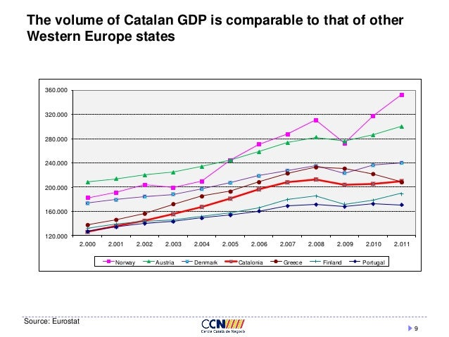 Macroeconomic analysis of greece
