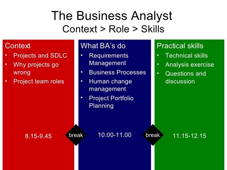 Business analyst training 3 the business analyst wajeb Images