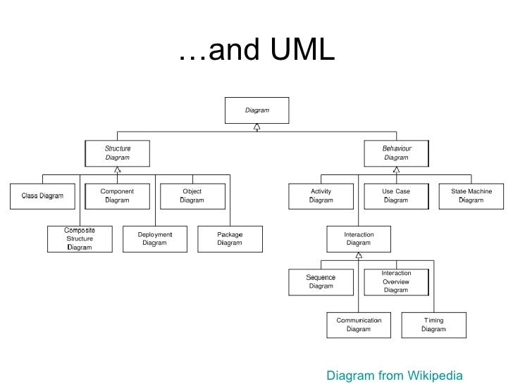 Business analyst training uml diagram from wikipedia ccuart Gallery