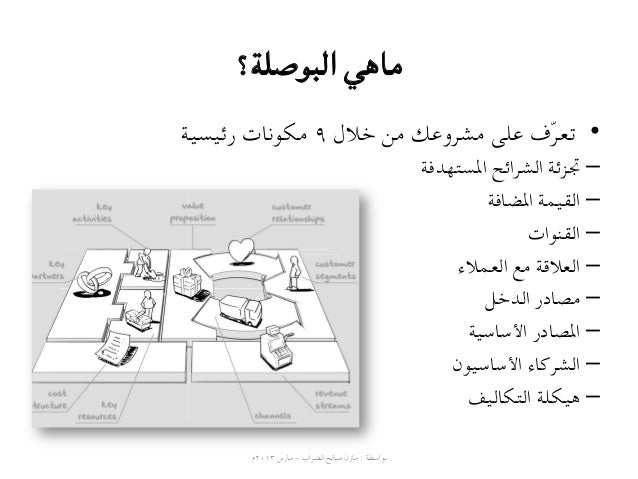 بوصلة نماذج الأعمال Slide 2