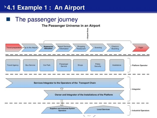 airport value chain essays November 27, 2006 analyse the complex airport value chain as well as the competitive structure of the market.