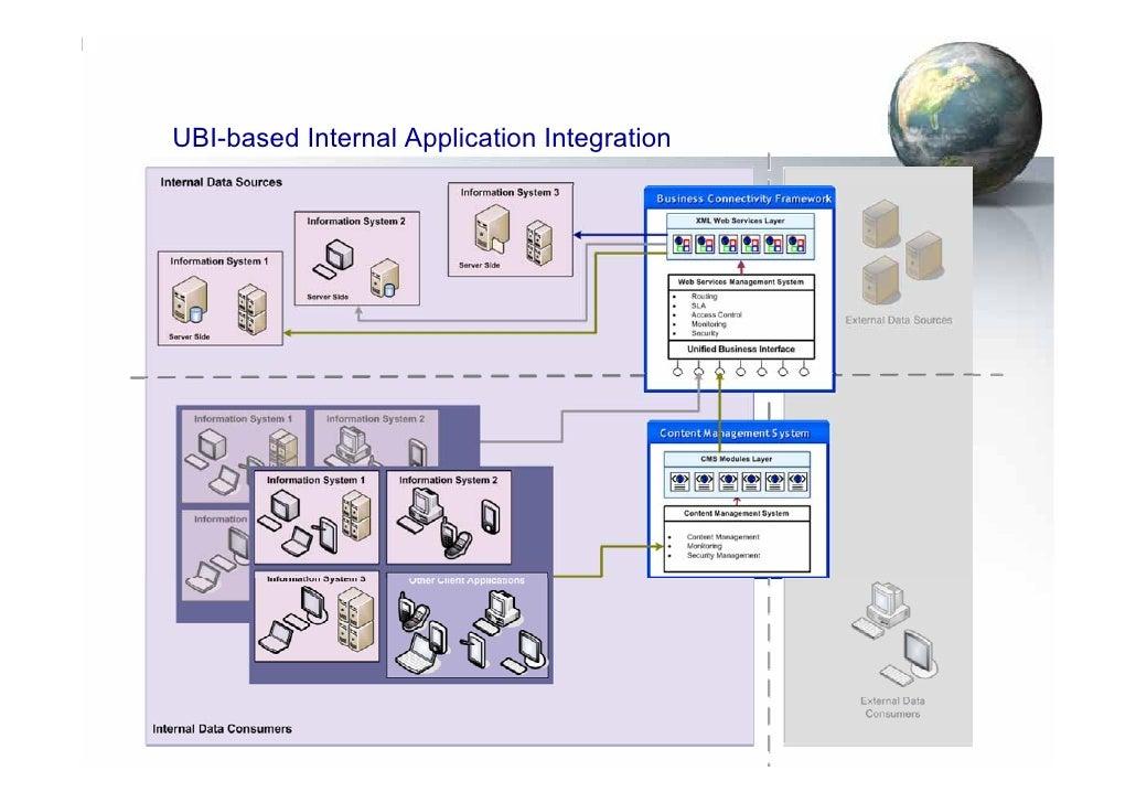 UBI-based Internal Application Integration