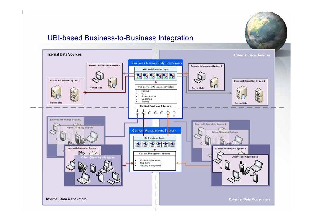 UBI-based Business-to-Business Integration