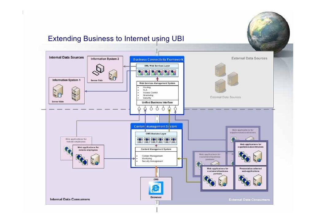Extending Business to Internet using UBI