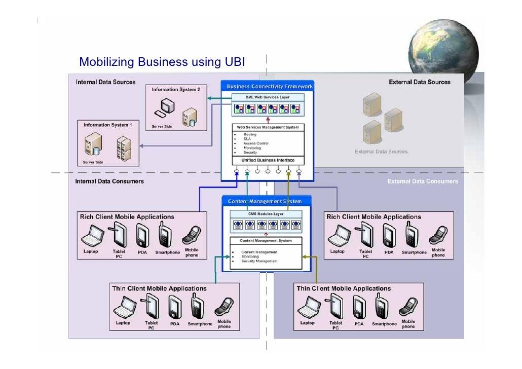 Mobilizing Business using UBI