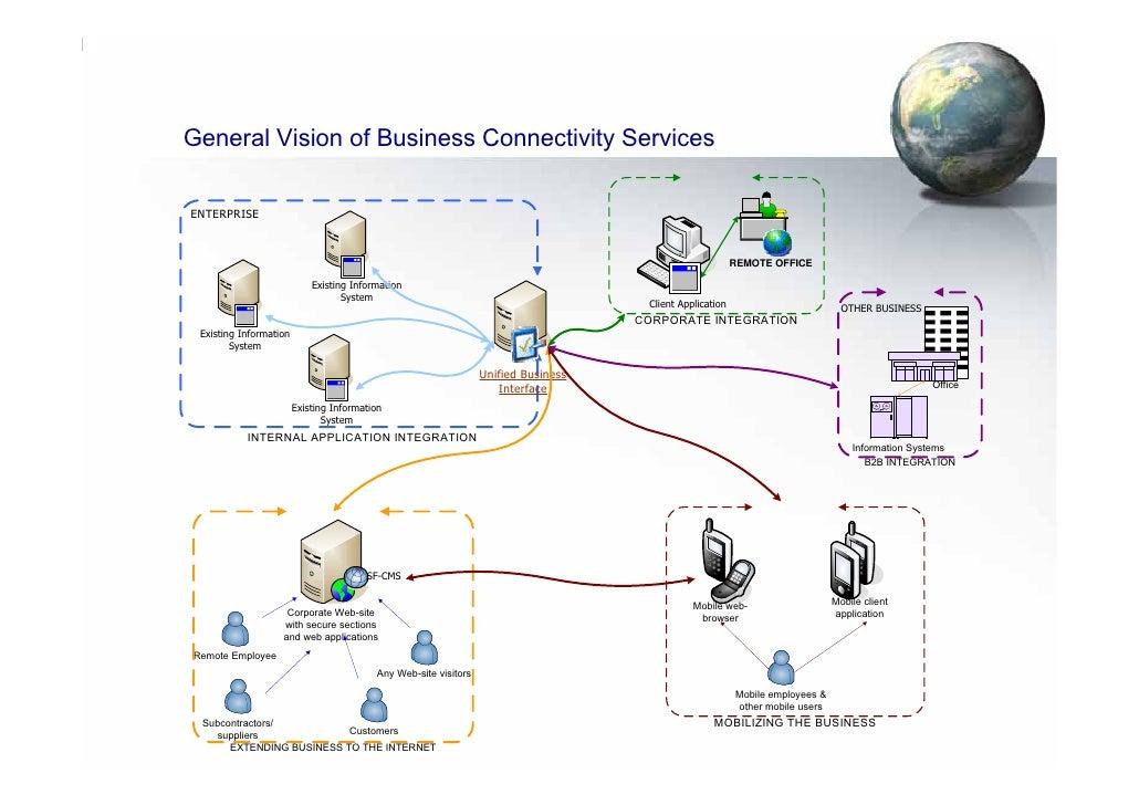 General Vision of Business Connectivity Services  ENTERPRISE                                                              ...