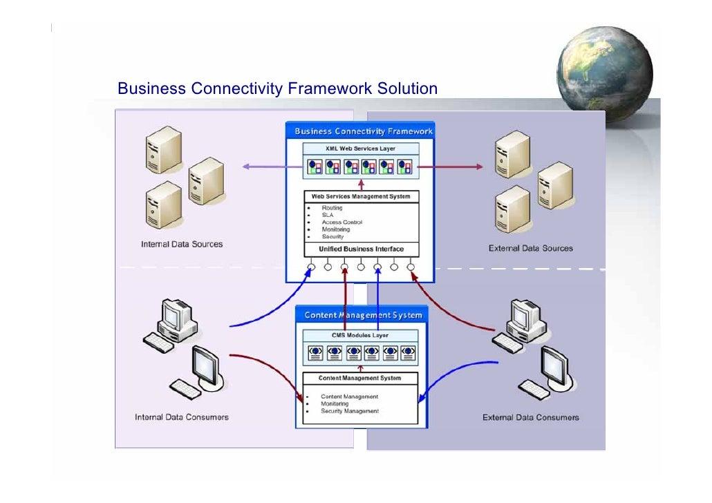 Business Connectivity Framework Solution