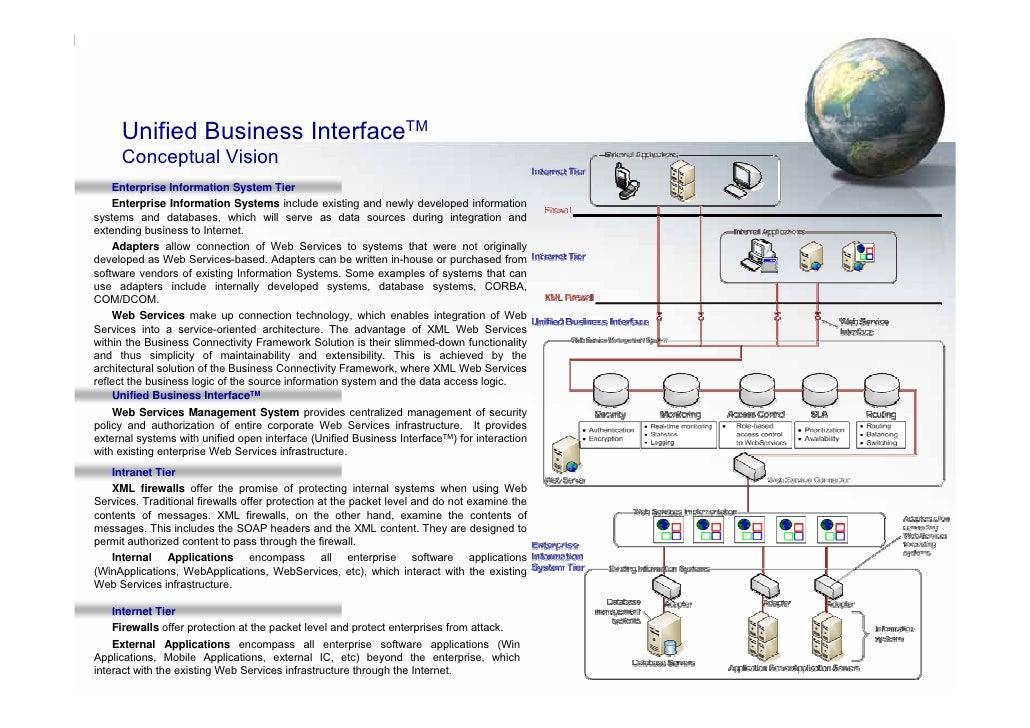 Unified Business InterfaceTM      Conceptual Vision     Enterprise Information System Tier     Enterprise Information Syst...