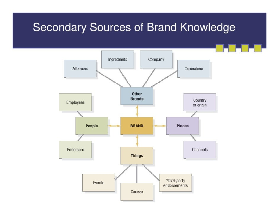 sources of brand equity in nation Local, national, private and global brand differences print reference this apa mla mla-7 the local brand, private brand, national brand, and global brand were the main brand that the manufacturers in all over in the new scenario, the national brands equity is often used to endorse a.