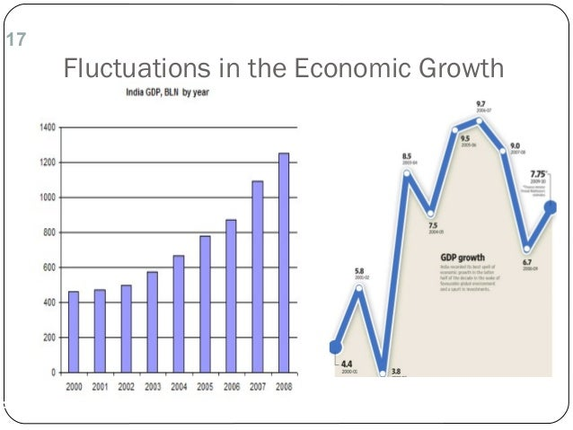 17 Fluctuations in the Economic Growth 1 of 23