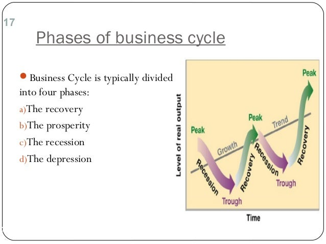 four phases of business cycle essay Stages of a business cycle recession a recession—also sometimes business cycles essay more about the depression, recession, and business cycle essay.