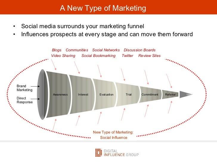 Measuring the Influence of Social Media Slide 3