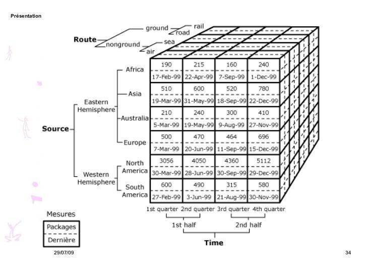 Business Intelligence : introduction to datawarehouse