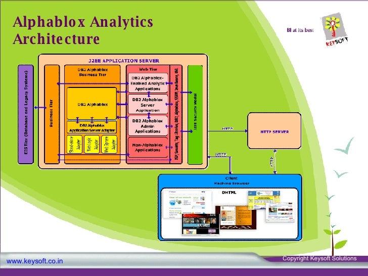 adaptive j2ee resume server sybase weblogic