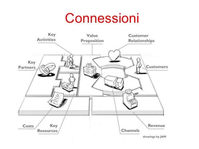 Connessioni:come raggiungiamo il cliente?  Clienti  Relazione  Canali  Proposta