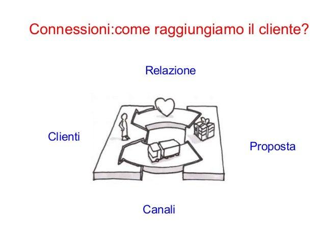 Connessioni: come realizziamo la proposta?  proposta  processi  Risorse  Partners