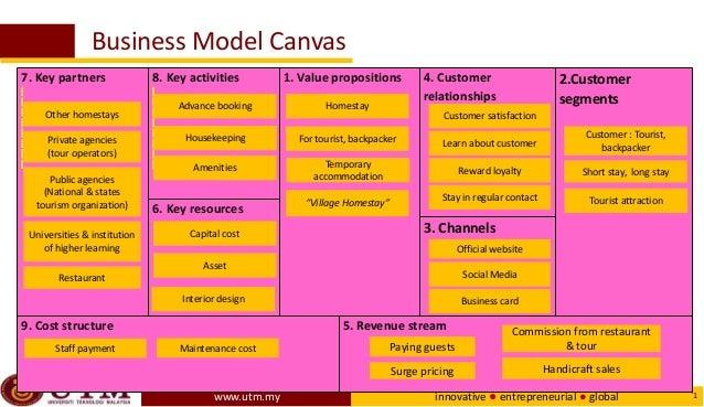 Business Model Canvas Bmc Homestay