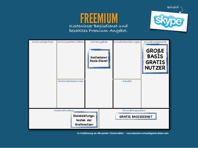 Beispiel  FREEMIUM  Kostenloser Basisdienst und bezahltes Premium-Angebot. Schlüsselpartner  Schlüsselaktivitäten  Wertang...