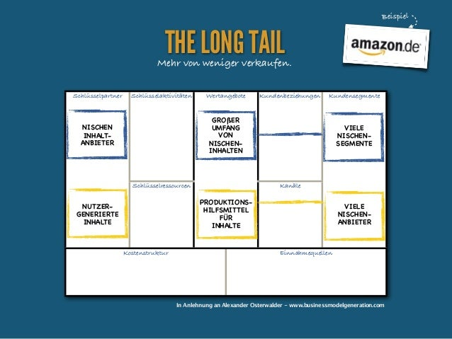 Beispiel  THE LONG TAIL  Mehr von weniger verkaufen. Schlüsselpartner  Schlüsselaktivitäten  Wertangebote  Kundenbeziehung...