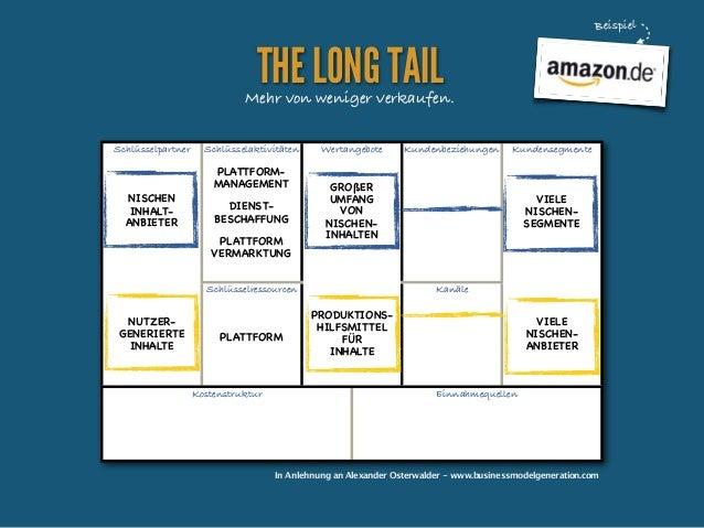 Beispiel  THE LONG TAIL  Mehr von weniger verkaufen. Schlüsselpartner  Schlüsselaktivitäten  PLATTFORMMANAGEMENT NISCHEN I...