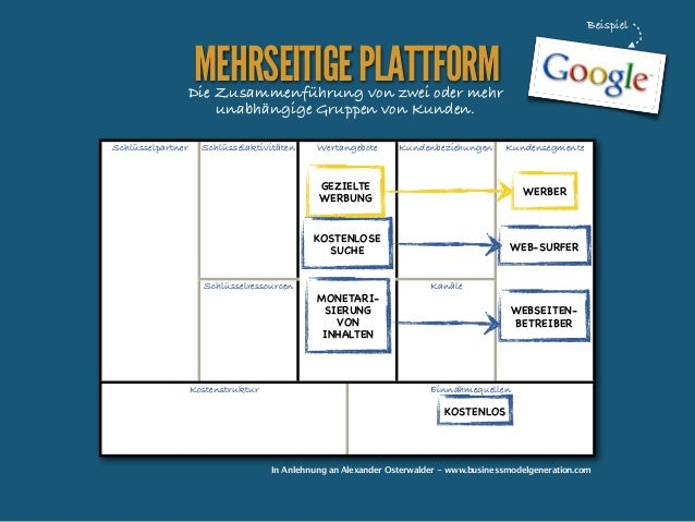 Beispiel  MEHRSEITIGE PLATTFORM  Die Zusammenführung von zwei oder mehr unabhängige Gruppen von Kunden. Schlüsselpartner  ...