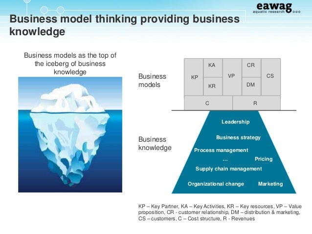 models innovation contribution towards innovation manageme Here are six questions for executives to consider when thinking about business model innovation.