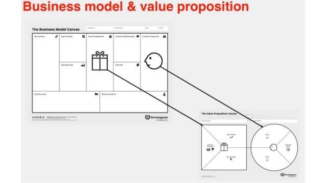 business model model. Black Bedroom Furniture Sets. Home Design Ideas