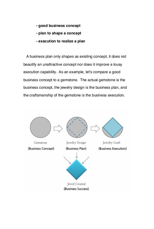 - good business concept - plan to shape a concept - execution to realize a plan A business plan only shapes as existing co...