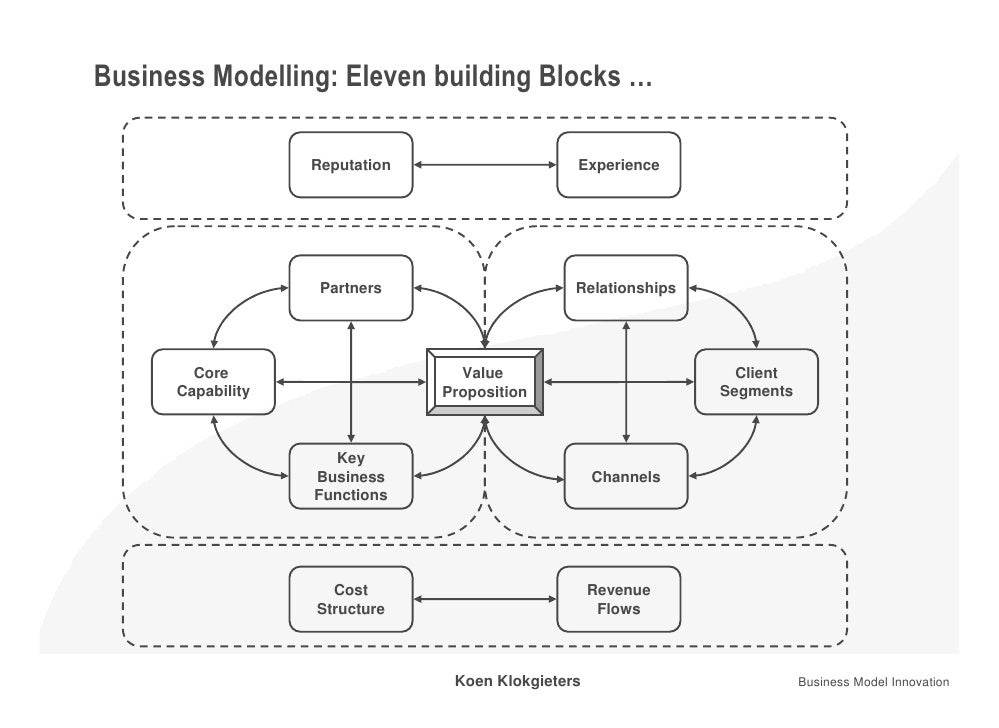 Business Models Analysis Template March Koen