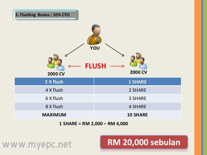3. Flushing  Bonus : 10% CTO 2000 CV 2000 CV YOU FLUSH 1 SHARE = RM 2,000 – RM 4,000  www.myepc.net 2 X flush 1 SHARE 4 X ...