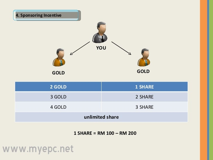 4. Sponsoring Incentive  GOLD GOLD YOU 1 SHARE = RM 100 – RM 200 www.myepc.net 2 GOLD 1 SHARE 3 GOLD 2 SHARE 4 GOLD 3 SHAR...