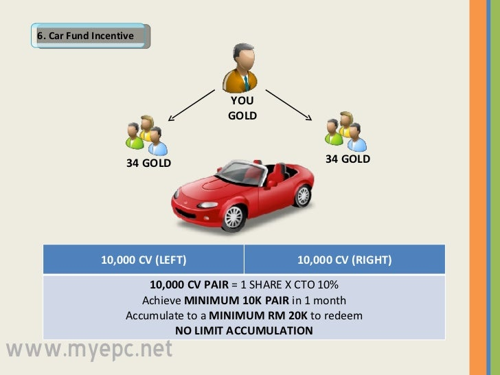 6. Car Fund Incentive 34 GOLD 34 GOLD YOU GOLD www.myepc.net 10,000 CV (LEFT) 10,000 CV (RIGHT) 10,000 CV PAIR  = 1 SHARE ...