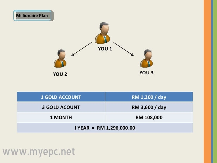 YOU 2 YOU 3 YOU 1 Millionaire Plan www.myepc.net 1 GOLD ACCOUNT RM 1,200 / day 3 GOLD ACOUNT RM 3,600 / day 1 MONTH RM 108...