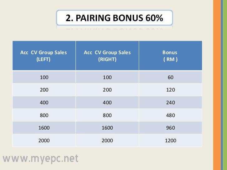 www.myepc.net Acc  CV Group Sales  (LEFT)  Acc  CV Group Sales (RIGHT) Bonus  ( RM ) 100 100 60 200 200 120 400 400 240 80...