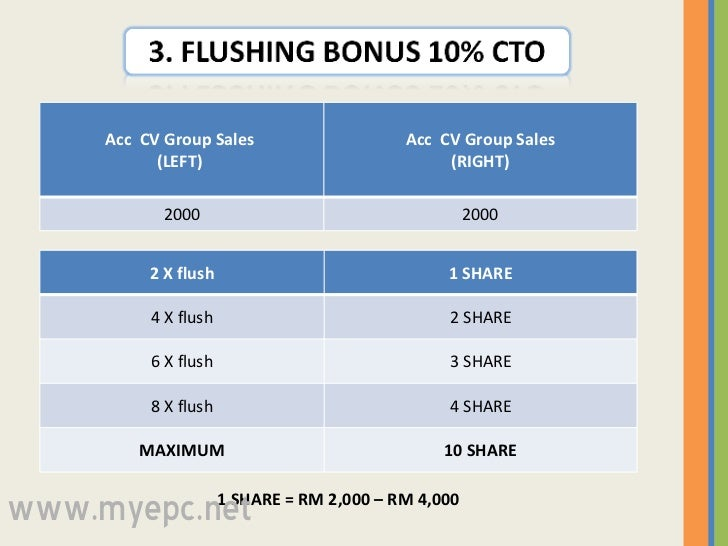 1 SHARE = RM 2,000 – RM 4,000  www.myepc.net Acc  CV Group Sales  (LEFT)  Acc  CV Group Sales (RIGHT) 2000 2000 2 X flush ...