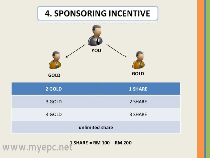 1 SHARE = RM 100 – RM 200 GOLD GOLD YOU www.myepc.net 2 GOLD 1 SHARE 3 GOLD 2 SHARE 4 GOLD 3 SHARE unlimited share