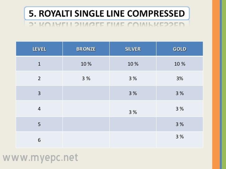 www.myepc.net LEVEL BRONZE SILVER GOLD 1 10 % 10 % 10 % 2 3 % 3 % 3% 3 3 % 3 % 4 3 % 3 % 5 3 % 6 3 %