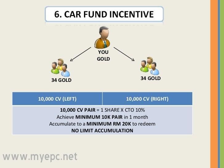 34 GOLD 34 GOLD YOU GOLD www.myepc.net 10,000 CV (LEFT) 10,000 CV (RIGHT) 10,000 CV PAIR  = 1 SHARE X CTO 10% Achieve  MIN...