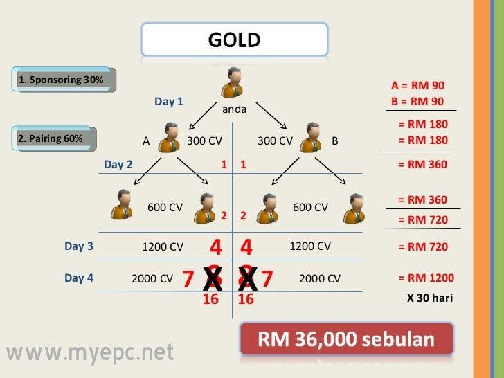 anda A B 1. Sponsoring 30% 2. Pairing 60% A = RM 90 B = RM 90 = RM 180 300 CV 300 CV = RM 180 = RM 360 = RM 360 600 CV 600...