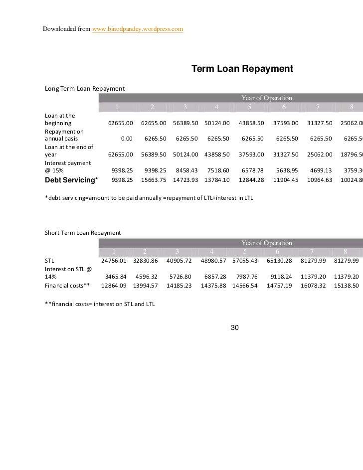 Downloaded from www.binodpandey.wordpress.com                                                          Term Loan Repayment...