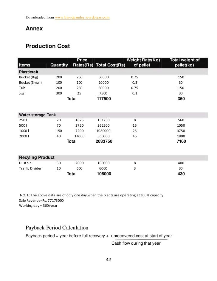 Downloaded from www.binodpandey.wordpress.com    Annex    Production Cost                                 Price           ...