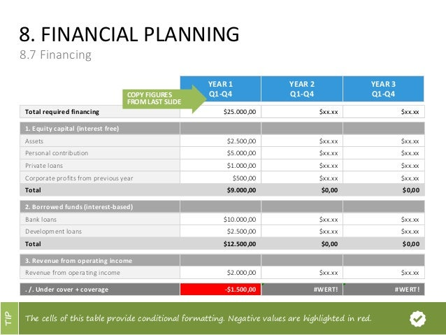 FINANCIAL PLANNING 86 Capital Requirements 2 COPY FIGURES FROM LAST SLIDE 60