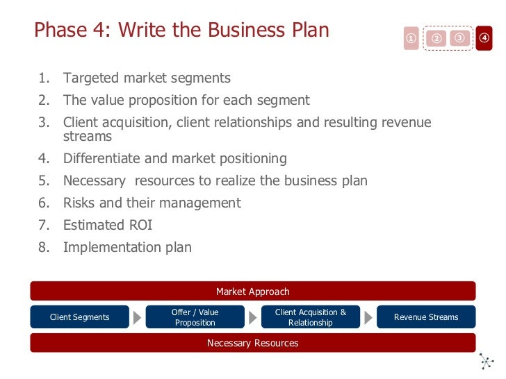 put together a business plan